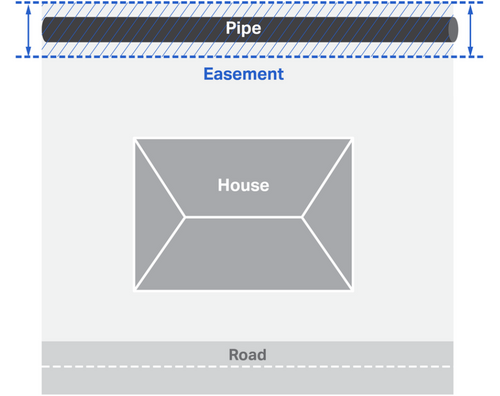 drainage easement diagram: shows the division of a house, easement and pipe
