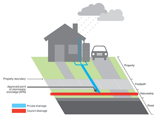 A diagram that shows the division of ownership of stormwater drains