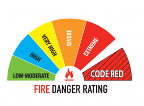 Fire dating rating scale